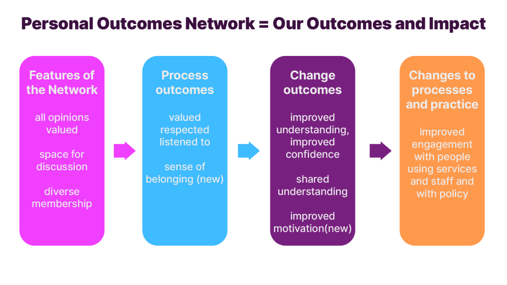 Personal Outcomes Network = Our Outcomes and Impact  Features of the Network - all opinions valued, space for discussion, diverse membership  Process outcomes - valued, respected, listened to, sense of belonging (new)  Change outcomes - improved understanding, improved confidence, shared understanding, improved motivation(new)  Changes to processes and practice - improved engagement with people using services and staff and with policy