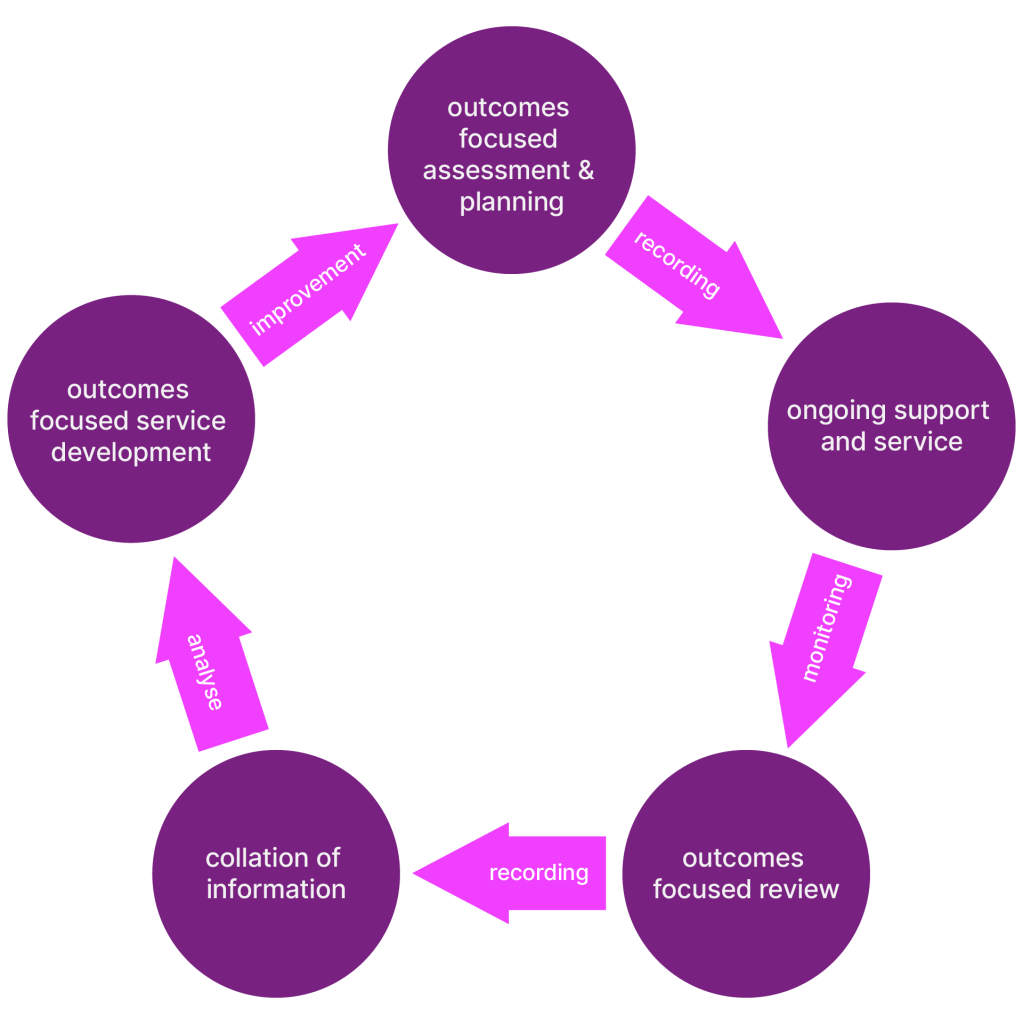 outcomes focused assessment & planning recording ongoing support and service monitoring outcomes focused review recording collation of information analyse outcomes focused service development improvement